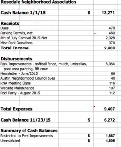 2015 treasurer report